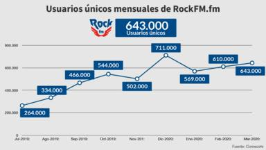 RockFM.fm triplica su audiencia en sólo un año: 643.000 usuarios únicos en marzo