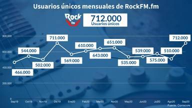 Rockfm.fm bate todas sus marcas de audiencia: 712.000 visitantes únicos en septiembre